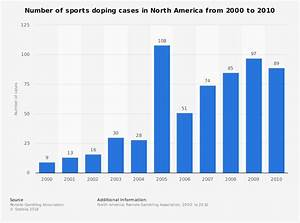 Number Of Sports Doping Cases In North America 2000