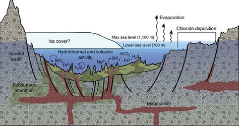 pia bureau space images a geologic model for eridania basin on
