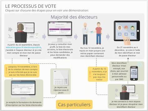 organisation d un bureau de vote élections professionnelles ministère de l 39 éducation