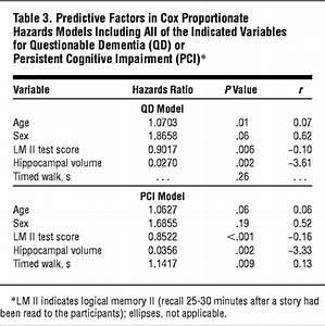 Independent Predictors of Cognitive Decline in Healthy ...