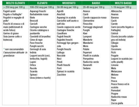 programma  dieta  alti trigliceridi trigliceridi
