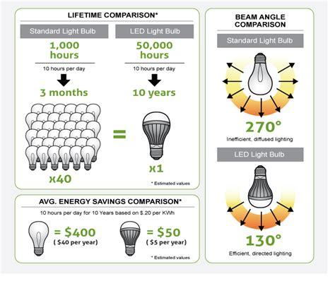 how do i calculate my led energy savings bulbs from