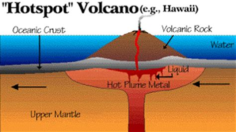 Diagram Of Hotspot by 5 Plate Tectonics Mission To Mars At Vssec