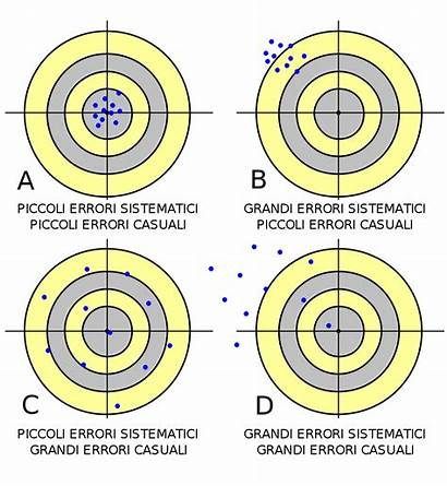 Error Systematic Random Errors Svg Systemic Difference
