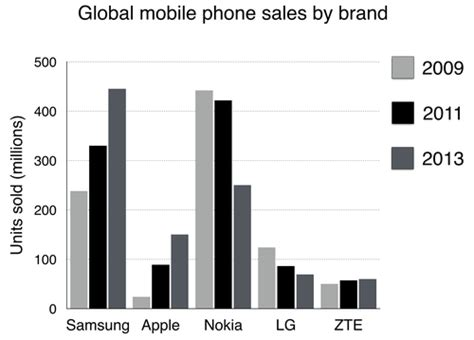 The Chart Below Shows Global Sales Of The Top Five Mobile