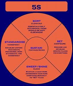 5s Diagram Graphic