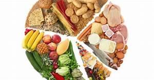 Trennkost Diät nach Hay EAT SMARTER