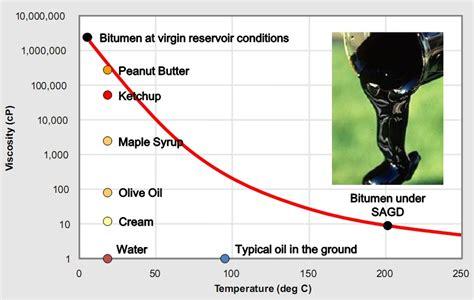 ConocoPhillips Explains Bitumen Viscosity : New Energy and ...