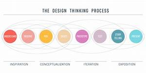 What Is Ux Design   Full Updated Guide For 2020