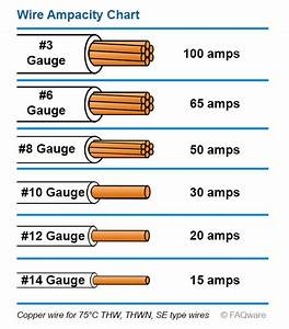 220v 50 Amp Wire Size