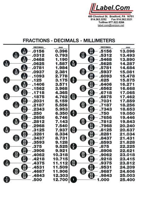 fraction  decimal fraction decimal millimeter chart