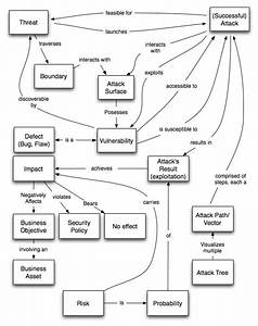 Threat Modeling Terms