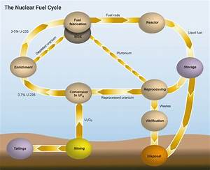 Nuclear Fuel Cycle Overview