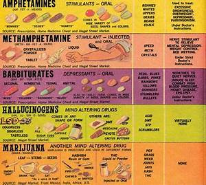 Classification Of Illegal Drugs Chart 140 Best Images About Pharmacology Nursing On Pinterest