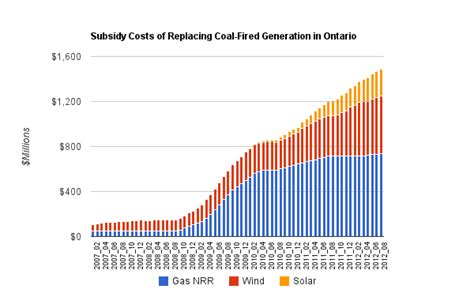 coal is oldest form of fuel cold air estimating the costs of eliminating coal fired