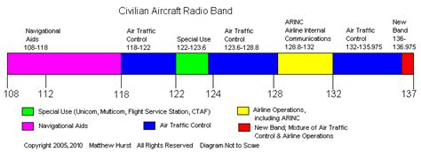 radio scanner guide part 3c civilian aircraft