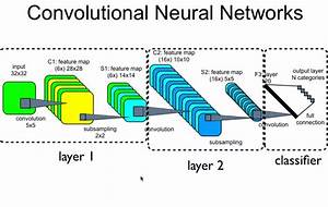 machine learning - number of feature maps in convolutional ...