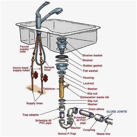 kitchen sink faucet parts diagram kitchen sink plumbing parts assembly kitchen sink