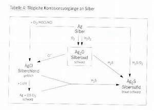 Reinigung Von Silber : silberlexikon ~ Orissabook.com Haus und Dekorationen