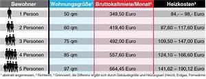 Miete Berechnen Nach Mietspiegel : hartz iv mieter d rfen teurer wohnen b z berlin ~ Themetempest.com Abrechnung