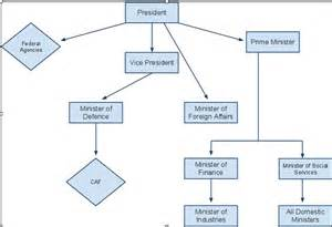 Government Structure Diagram
