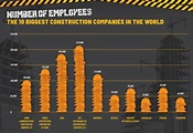Infographic: What are the 10 Biggest Construction ...