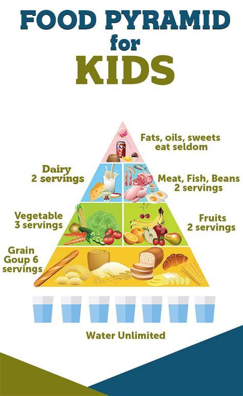 food pyramid  kids food pyramid kids food pyramid