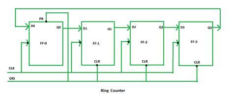 digital logic ring counter geeksforgeeks