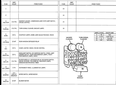 93 Jeep Fuse Diagram by 1997 Jeep Wrangler Fuse Box Cover Wiring Diagram