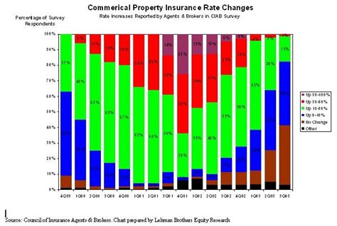 return  competition   commercial insurance lines