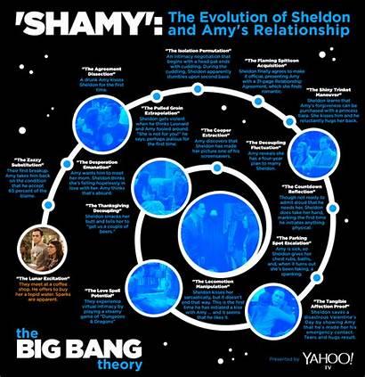 Bang Theory Infographic Timeline Amy Sheldon Tv