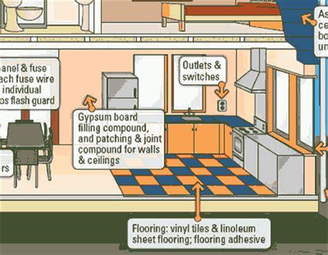 asbestos   canadian haz mat environmental