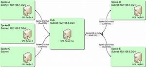 Active Directory Site Topology  Not Just For Dcs