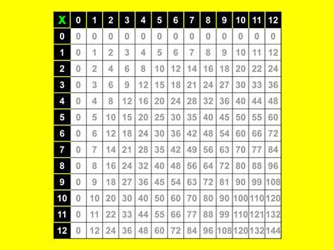 table de multiplication jusqu a 12 comment apprendre ses tables de multiplication 187 vripmaster