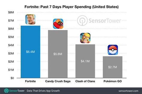 epic games  making  ton  money    day