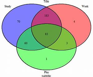 R - Adding Title And Sub Title To Venn Diagram