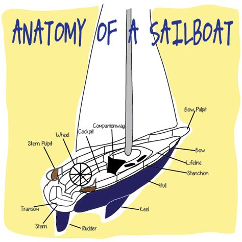 Boat Parts Terms by Basic Sailboat Terms Bangkapro Now Everyone Can Go