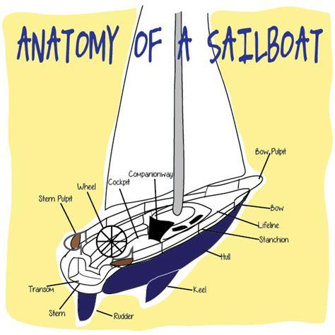 Sailboat Basics by Basic Sailboat Terms Bangkapro Now Everyone Can Go