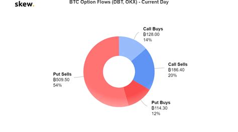 31 call options between $100,000 and $300,000 reached an impressive 6,700 contracts, which is currently worth $385 million. New High in Bitcoin BTC Options Demand Raises Bullish ...