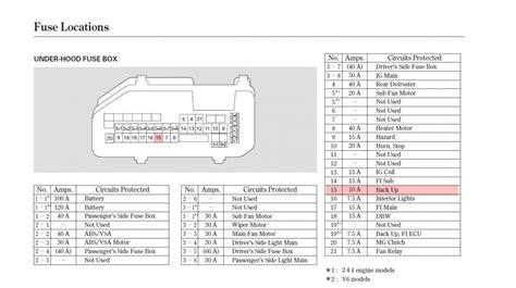 99 Honda Civic Fuse Box Diagram by 96 Honda Accord Fuse Box Diagram Circuit Diagram Maker