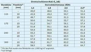 Ks Steine Maße : einschalige ks w nde ~ Eleganceandgraceweddings.com Haus und Dekorationen