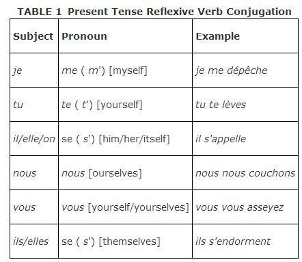17 best images about reflexive verbs on