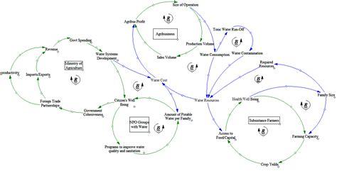 Food Loop Diagram by Stakeholder Interaction Isat380e Water Crisis In Kenya