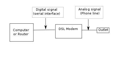 Digital Subscriber Line Wikipedia