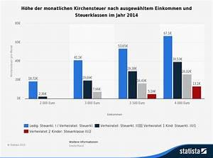 Kirchensteuer Berechnen 2015 : was ist die kirchensteuer auf kapitalertr ge finanzmanager berzeugender mehrwert f r ihre ~ Themetempest.com Abrechnung