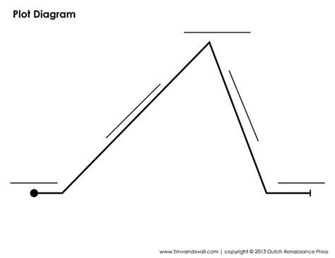 printable plot diagram worksheet