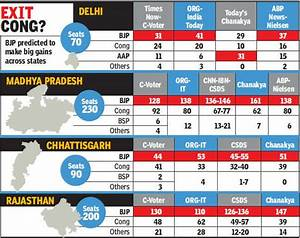 Assembly elections: Exit polls point to Congress rout in ...