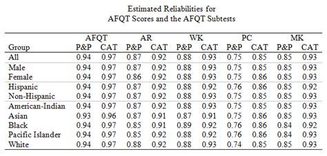 Army Asvab Score Chart - Ofertasvuelo