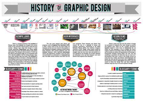 history  graphic design infographic  behance