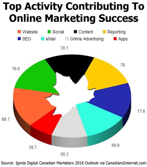 digital marketing programs in canada canadian digital marketing report